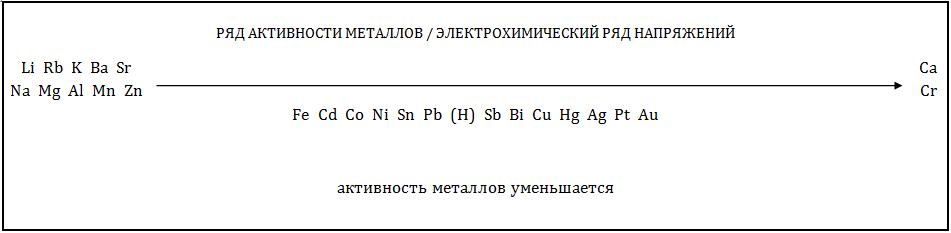 Ряд активности металлов